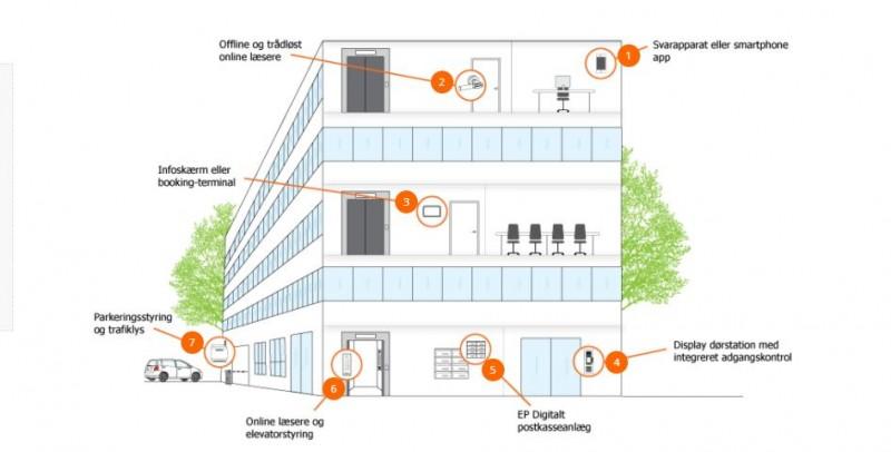 Smart og fleksibelt adgangskontrolsystem er den perfekte løsning for virksomheder og boligforeninger